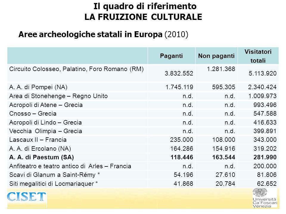 Aree archeologiche statali in Europa (2010) Il quadro di riferimento LA FRUIZIONE CULTURALE PagantiNon paganti Visitatori totali Circuito Colosseo, Palatino, Foro Romano (RM) 3.832.552 1.281.368 5.113.920 A.
