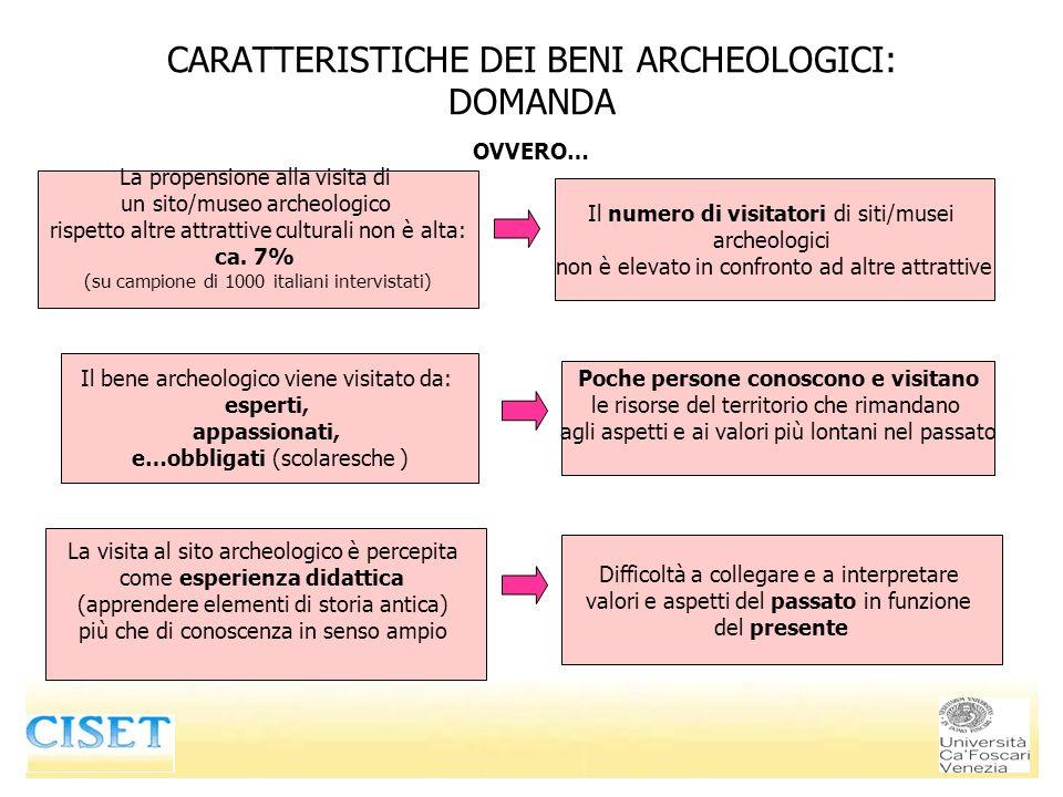 CARATTERISTICHE DEI BENI ARCHEOLOGICI: DOMANDA La visita al sito archeologico è percepita come esperienza didattica (apprendere elementi di storia ant