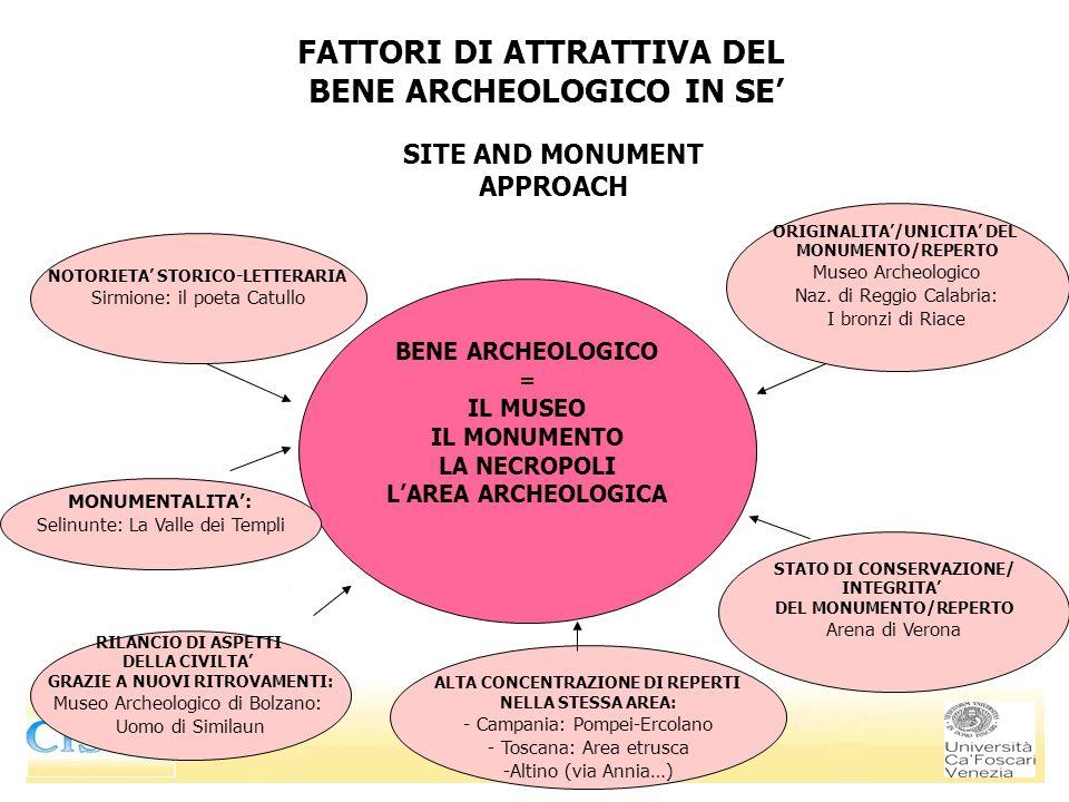 BENE ARCHEOLOGICO = IL MUSEO IL MONUMENTO LA NECROPOLI LAREA ARCHEOLOGICA SITE AND MONUMENT APPROACH NOTORIETA STORICO-LETTERARIA Sirmione: il poeta Catullo MONUMENTALITA: Selinunte: La Valle dei Templi RILANCIO DI ASPETTI DELLA CIVILTA GRAZIE A NUOVI RITROVAMENTI: Museo Archeologico di Bolzano: Uomo di Similaun ALTA CONCENTRAZIONE DI REPERTI NELLA STESSA AREA: - Campania: Pompei-Ercolano - Toscana: Area etrusca -Altino (via Annia…) ORIGINALITA/UNICITA DEL MONUMENTO/REPERTO Museo Archeologico Naz.