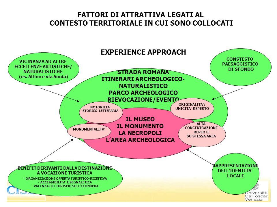 EXPERIENCE APPROACH VICINANZA AD ALTRE ECCELLENZE ARTISTICHE/ NATURALISTICHE (es. Altino e via Annia) BENEFIT DERIVANTI DALLA DESTINAZIONE A VOCAZIONE