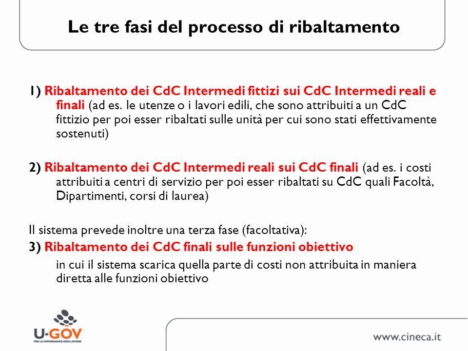 Le tre fasi del processo di ribaltamento 1) Ribaltamento dei CdC Intermedi fittizi sui CdC Intermedi reali e finali (ad es. le utenze o i lavori edili