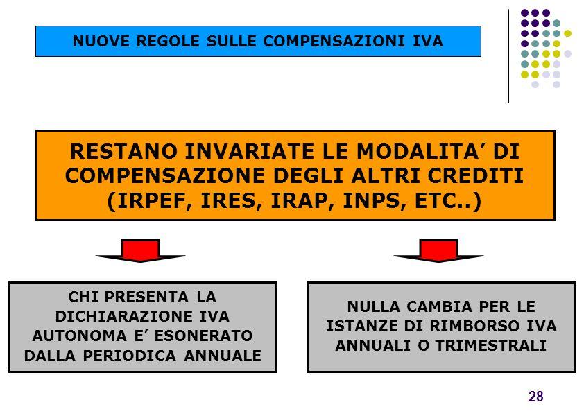 RESTANO INVARIATE LE MODALITA DI COMPENSAZIONE DEGLI ALTRI CREDITI (IRPEF, IRES, IRAP, INPS, ETC..) 28 CHI PRESENTA LA DICHIARAZIONE IVA AUTONOMA E ES