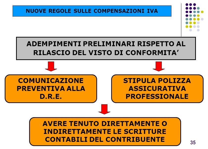 35 ADEMPIMENTI PRELIMINARI RISPETTO AL RILASCIO DEL VISTO DI CONFORMITA COMUNICAZIONE PREVENTIVA ALLA D.R.E. NUOVE REGOLE SULLE COMPENSAZIONI IVA STIP