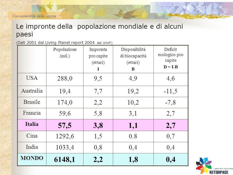 Uso sostenibile delle risorse Popolazione (mil.) Impronta pro capite (ettari) I Disponibilità di biocapacità (ettari) B Deficit ecologico pro capite D = I-B USA 288,09,54,94,6 Australia 19,47,719,2-11,5 Brasile 174,02,210,2-7,8 Francia 59,65,83,12,7 Italia 57,53,81,12,7 Cina 1292,61,50.80,7 India 1033,40,80,4 MONDO 6148,12,21,80,4 Le impronte della popolazione mondiale e di alcuni paesi ( Dati 2001 dal Living Planet report 2004 del WWF)