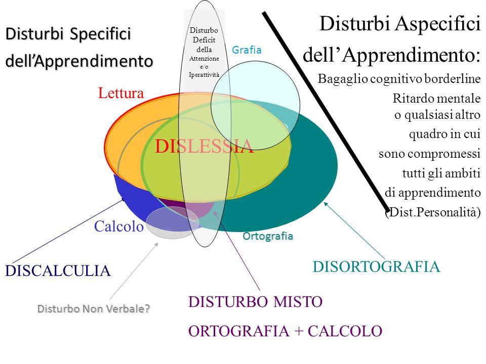 Disturbi Specifici dellApprendimento Lettura Calcolo Ortografia DISLESSIA DISORTOGRAFIA DISTURBO MISTO ORTOGRAFIA + CALCOLO Disturbi Aspecifici dellAp