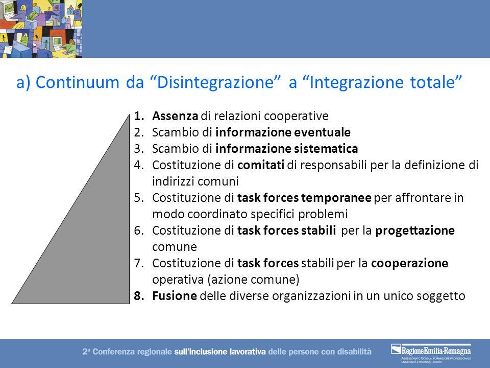 1.Assenza di relazioni cooperative 2.Scambio di informazione eventuale 3.Scambio di informazione sistematica 4.Costituzione di comitati di responsabil