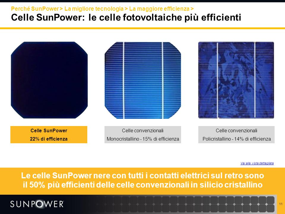 11 Perché SunPower > La migliore tecnologia > La maggiore efficienza > Celle SunPower: le celle fotovoltaiche più efficienti Celle SunPower 22% di eff