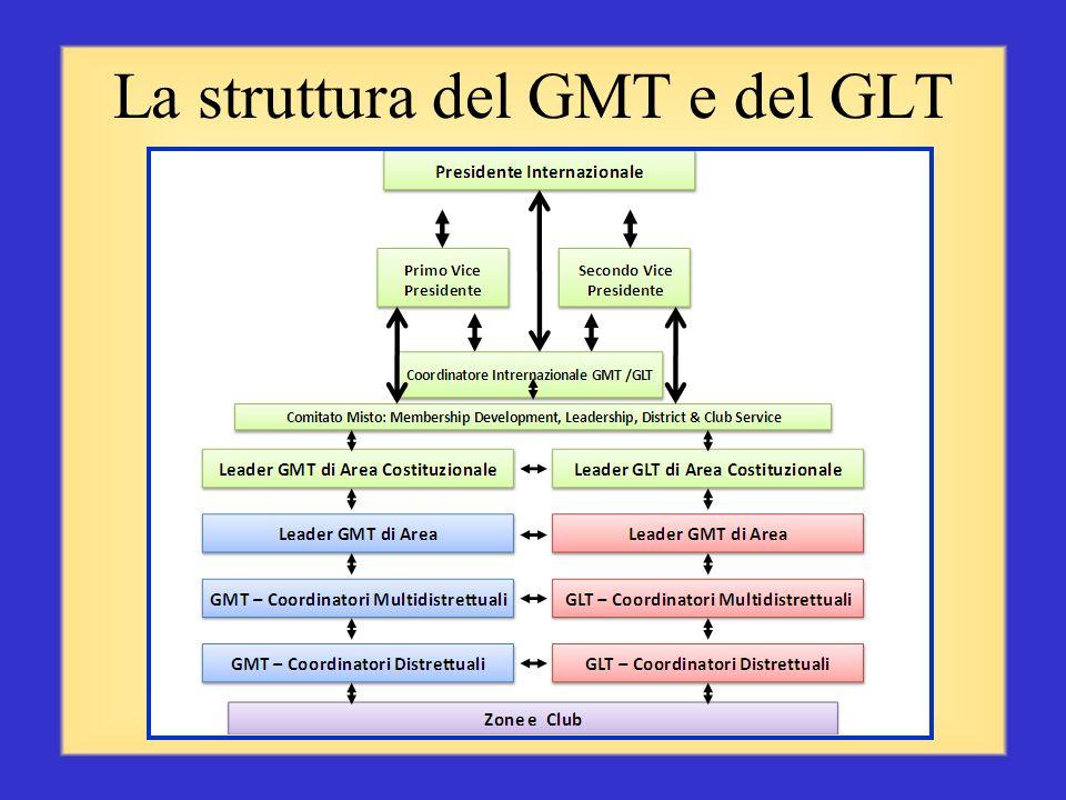 In collaborazione con i Coordinatori distrettuali GMT e GLT potrete Organizzare un nuovo club Svolgere sessioni di orientamento per i nuovi soci Promu