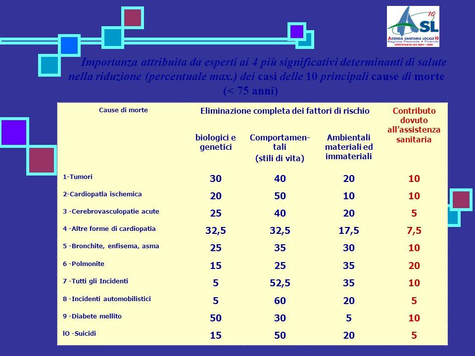 Cause di morte Eliminazione completa dei fattori di rischioContributo dovuto allassistenza sanitaria biologici e genetici Comportamen- tali (stili di vita) Ambientali materiali ed immateriali 1-Tumori 30402010 2-Cardiopatla ischemica 205010 3 -Cerebrovasculopatie acute 2540205 4 -Altre forme di cardiopatia 32,5 17,57,5 5 -Bronchite, enfisema, asma 25353010 6 -Polmonite 15253520 7 -Tutti gli Incidenti 552,53510 8 -Incidenti automobilistici 560205 9 -Diabete mellito 5030510 lO -Suicidi 1550205 Importanza attribuita da esperti ai 4 più significativi determinanti di salute nella riduzione (percentuale max.) dei casi delle 10 principali cause di morte (< 75 anni)