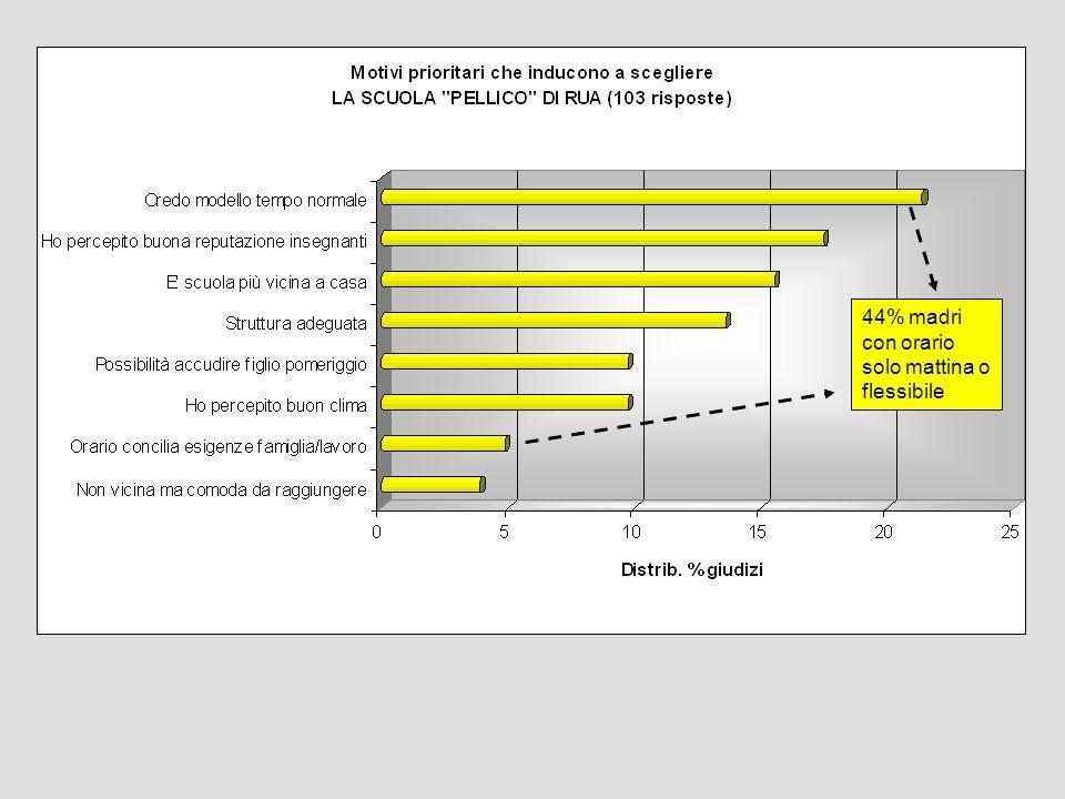 44% madri con orario solo mattina o flessibile
