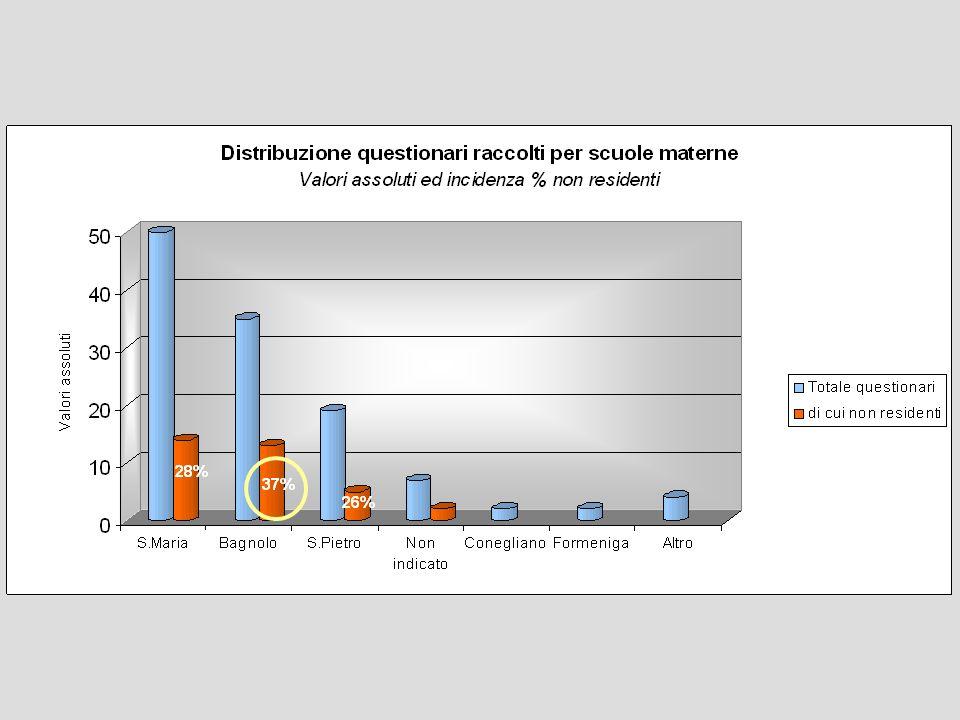 Totale 148 bambini di cui 43 non residenti Coorti 2005-2007: 119 bambini, di cui 36 non residenti