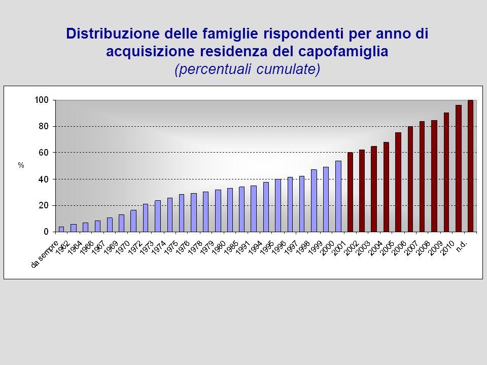 Distribuzione delle famiglie rispondenti per anno di acquisizione residenza del capofamiglia (percentuali cumulate)