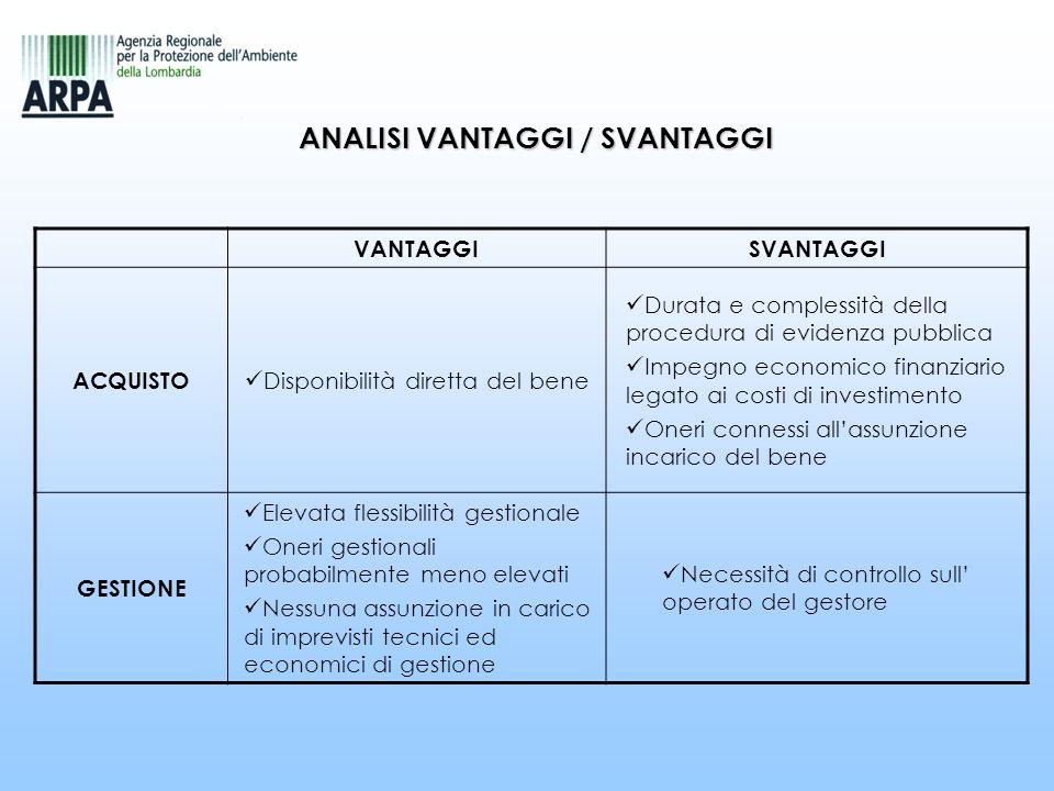 VANTAGGISVANTAGGI ACQUISTO Disponibilità diretta del bene Durata e complessità della procedura di evidenza pubblica Impegno economico finanziario lega