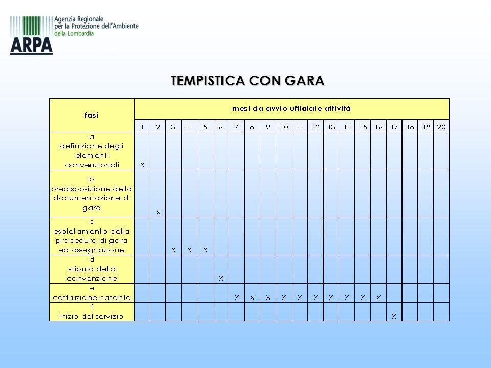 TEMPISTICA CON GARA