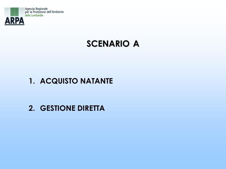 SCENARIO A 1.ACQUISTO NATANTE 2.GESTIONE DIRETTA