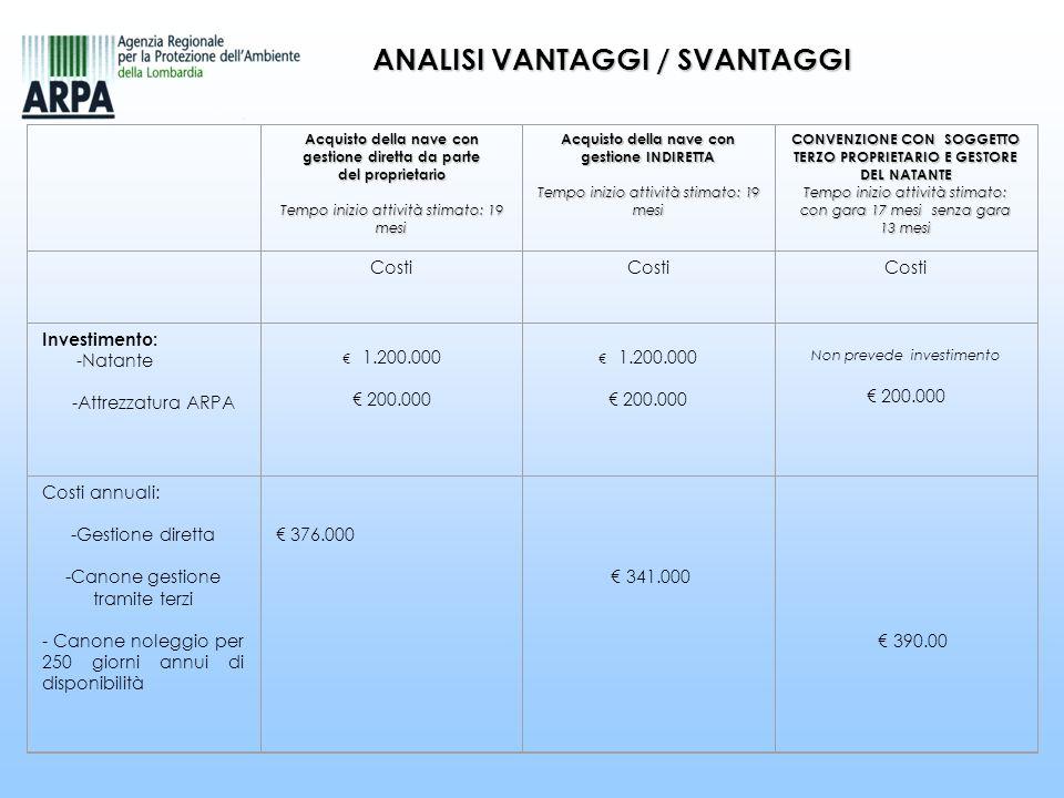 ANALISI VANTAGGI / SVANTAGGI Acquisto della nave con gestione diretta da parte del proprietario Tempo inizio attività stimato: 19 mesi Acquisto della