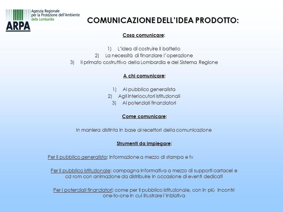 COMUNICAZIONE DELLIDEA PRODOTTO: Cosa comunicare: 1) Lidea di costruire il battello 2) La necessità di finanziare loperazione 3) Il primato costruttiv
