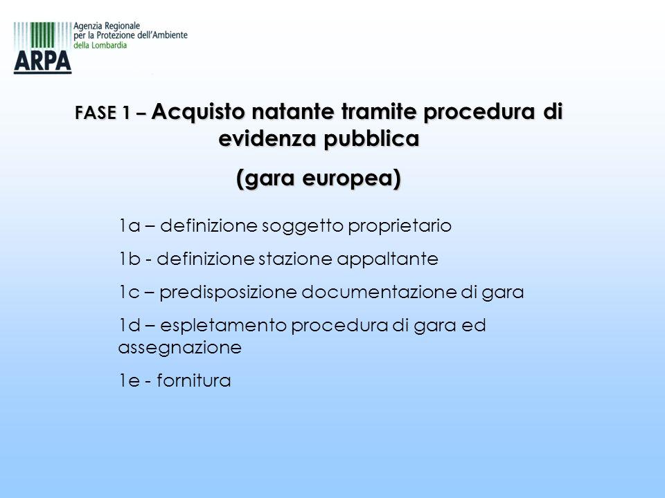 FASE 1 – Acquisto natante tramite procedura di evidenza pubblica (gara europea) 1a – definizione soggetto proprietario 1b - definizione stazione appal