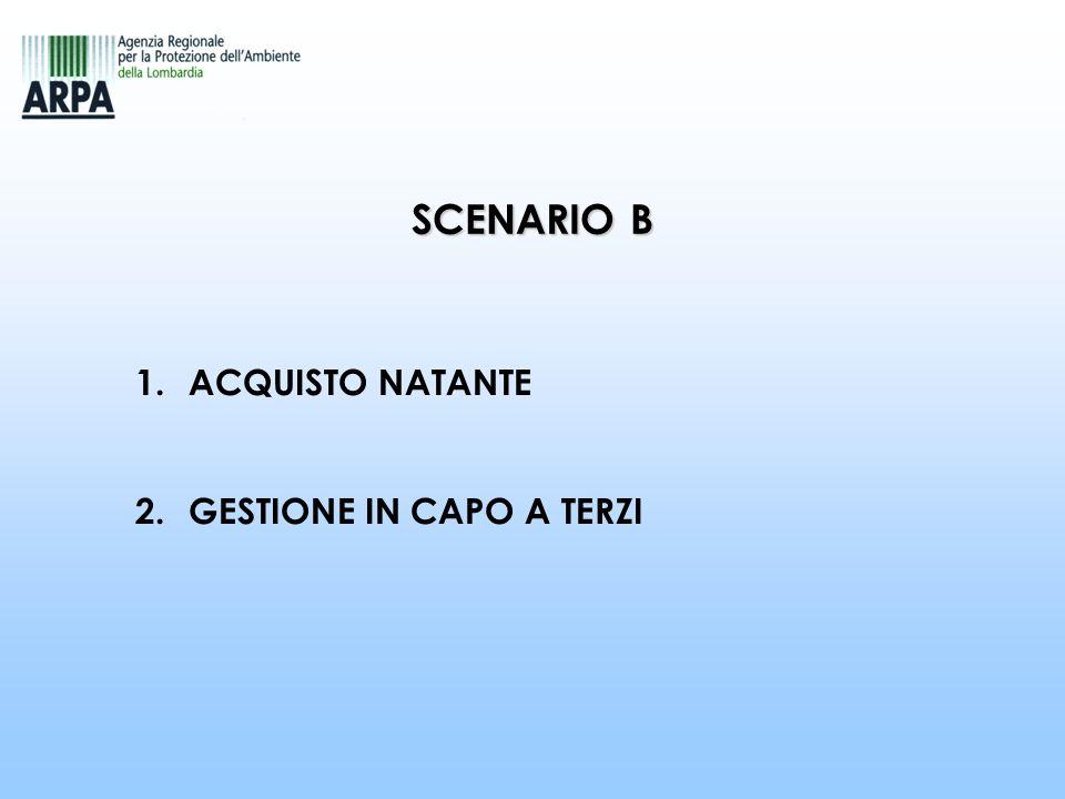 SCENARIO B 1.ACQUISTO NATANTE 2.GESTIONE IN CAPO A TERZI
