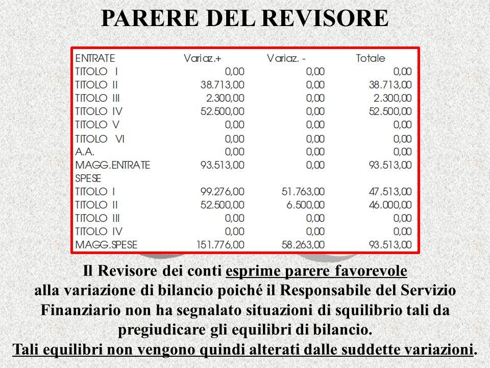 PARERE DEL REVISORE Il Revisore dei conti esprime parere favorevole alla variazione di bilancio poiché il Responsabile del Servizio Finanziario non ha segnalato situazioni di squilibrio tali da pregiudicare gli equilibri di bilancio.