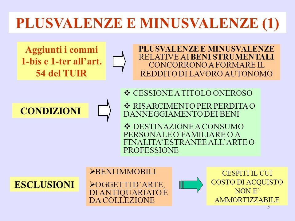 5 PLUSVALENZE E MINUSVALENZE (1) PLUSVALENZE E MINUSVALENZE RELATIVE AI BENI STRUMENTALI CONCORRONO A FORMARE IL REDDITO DI LAVORO AUTONOMO CONDIZIONI Aggiunti i commi 1-bis e 1-ter allart.