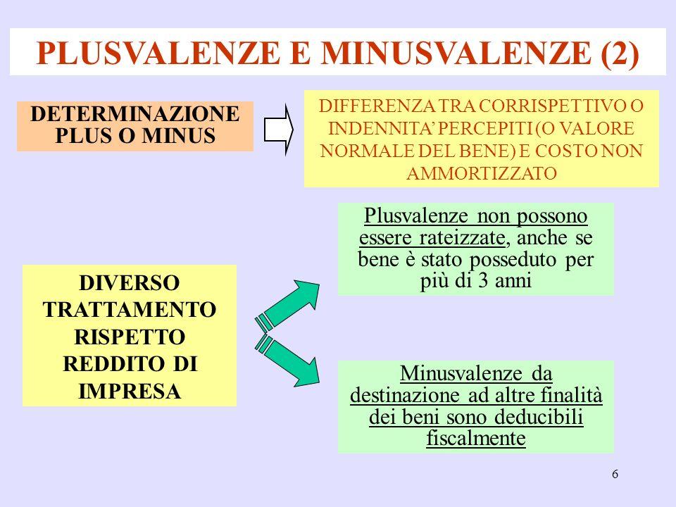 6 PLUSVALENZE E MINUSVALENZE (2) DIVERSO TRATTAMENTO RISPETTO REDDITO DI IMPRESA DETERMINAZIONE PLUS O MINUS DIFFERENZA TRA CORRISPETTIVO O INDENNITA PERCEPITI (O VALORE NORMALE DEL BENE) E COSTO NON AMMORTIZZATO Plusvalenze non possono essere rateizzate, anche se bene è stato posseduto per più di 3 anni Minusvalenze da destinazione ad altre finalità dei beni sono deducibili fiscalmente