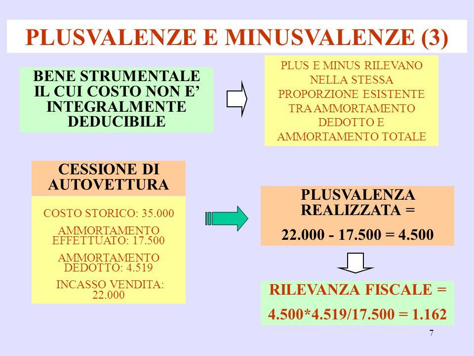 7 PLUSVALENZE E MINUSVALENZE (3) PLUS E MINUS RILEVANO NELLA STESSA PROPORZIONE ESISTENTE TRA AMMORTAMENTO DEDOTTO E AMMORTAMENTO TOTALE CESSIONE DI AUTOVETTURA BENE STRUMENTALE IL CUI COSTO NON E INTEGRALMENTE DEDUCIBILE PLUSVALENZA REALIZZATA = 22.000 - 17.500 = 4.500 COSTO STORICO: 35.000 AMMORTAMENTO EFFETTUATO: 17.500 AMMORTAMENTO DEDOTTO: 4.519 INCASSO VENDITA: 22.000 RILEVANZA FISCALE = 4.500*4.519/17.500 = 1.162