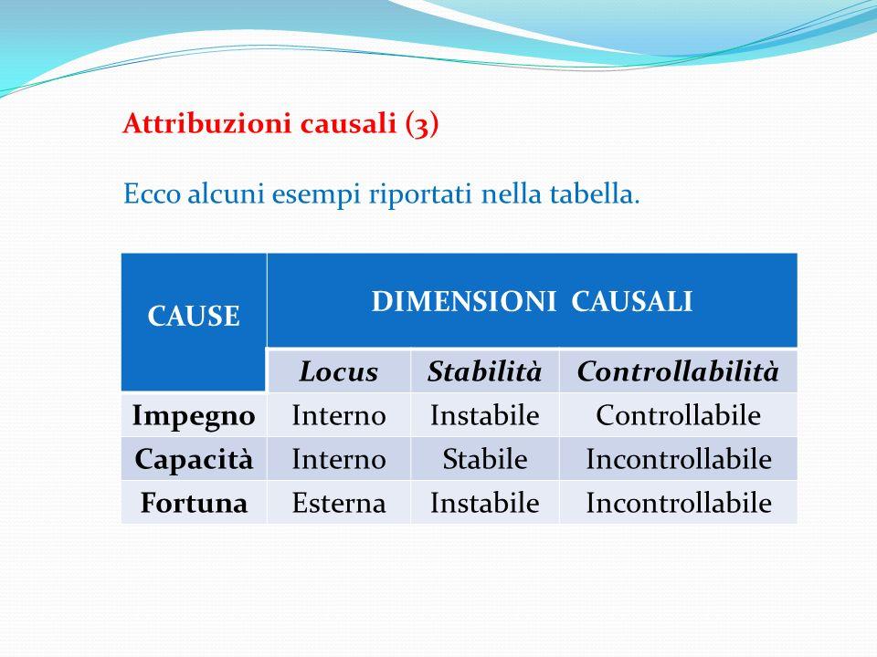 Attribuzioni causali (3) Ecco alcuni esempi riportati nella tabella. CAUSE DIMENSIONI CAUSALI LocusStabilitàControllabilità ImpegnoInternoInstabileCon
