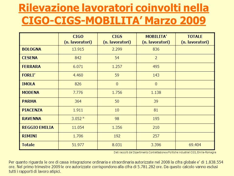 Rilevazione lavoratori coinvolti nella CIGO-CIGS-MOBILITA Marzo 2009 CIGO (n. lavoratori) CIGS MOBILITA TOTALE BOLOGNA13.9152.299836 CESENA842542 FERR