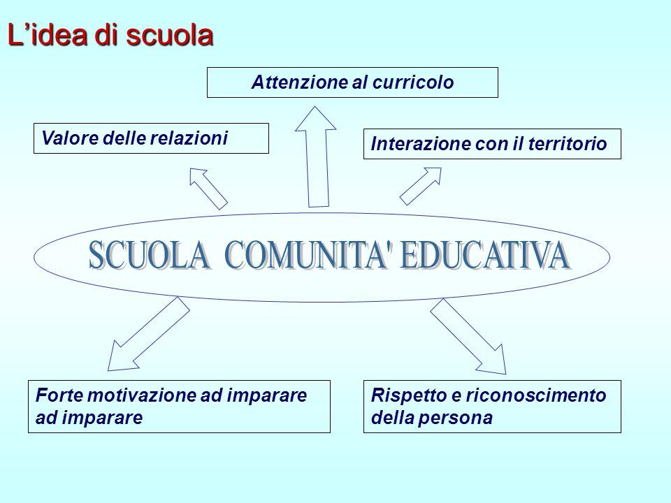 Lidea di scuola Valore delle relazioni Attenzione al curricolo Interazione con il territorio Rispetto e riconoscimento della persona Forte motivazione ad imparare ad imparare