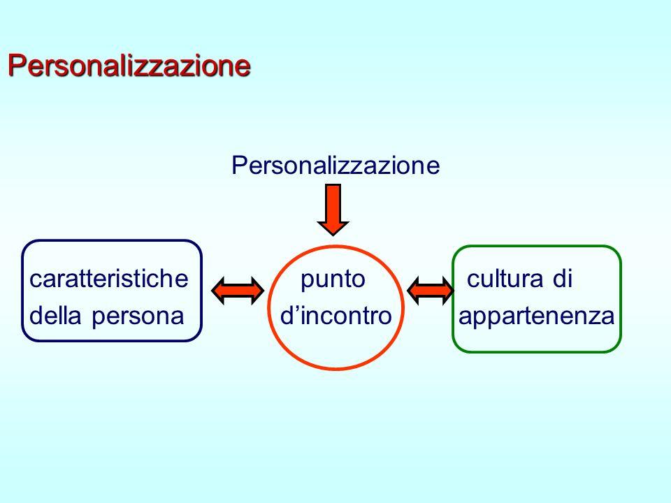 Personalizzazione Personalizzazione caratteristiche punto cultura di della persona dincontro appartenenza