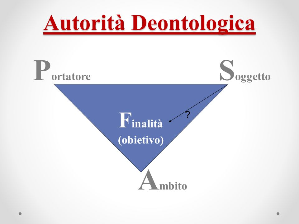 Autorità Deontologica P ortatore S oggetto A mbito F inalità (obietivo) ?