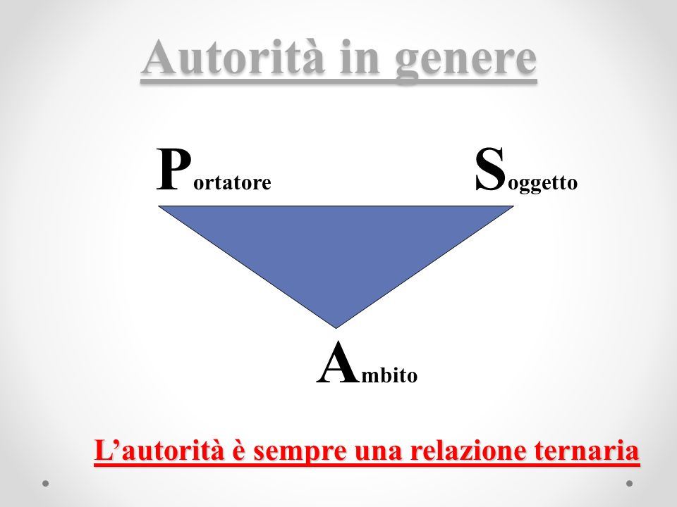 Autorità in genere P ortatore S oggetto A mbito Lautorità è sempre una relazione ternaria