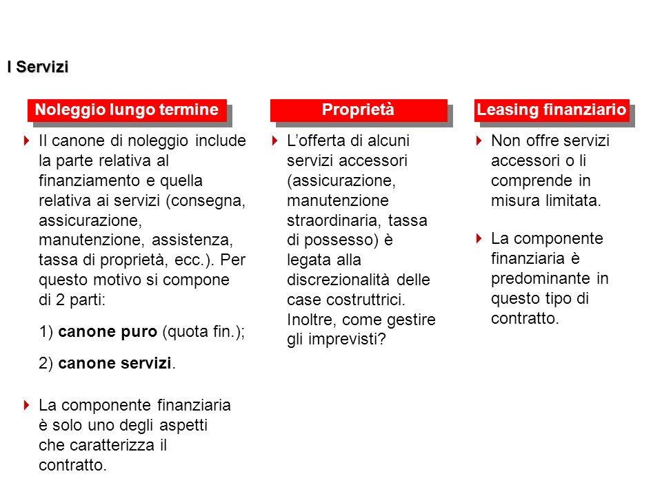 I Servizi Il canone di noleggio include la parte relativa al finanziamento e quella relativa ai servizi (consegna, assicurazione, manutenzione, assistenza, tassa di proprietà, ecc.).