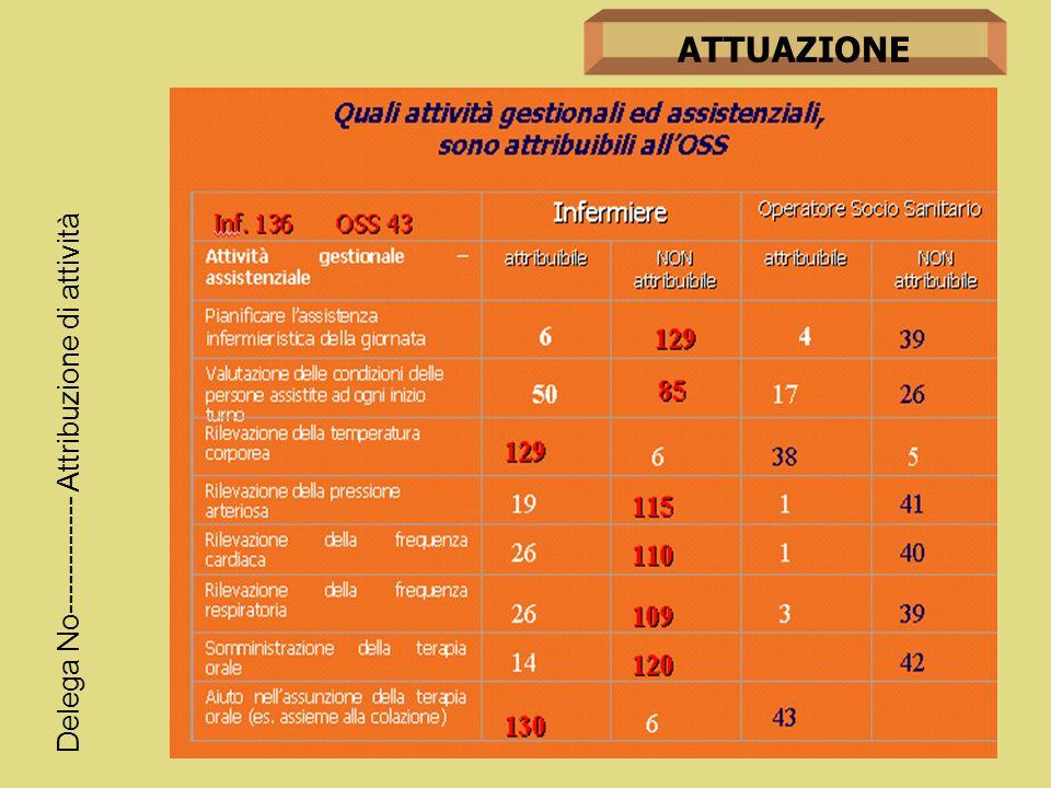 ATTUAZIONE Delega No------------ Attribuzione di attività Padovan Monica [lintegrazione con le figure di supporto] Nel profilo dellOSS viene ribadito