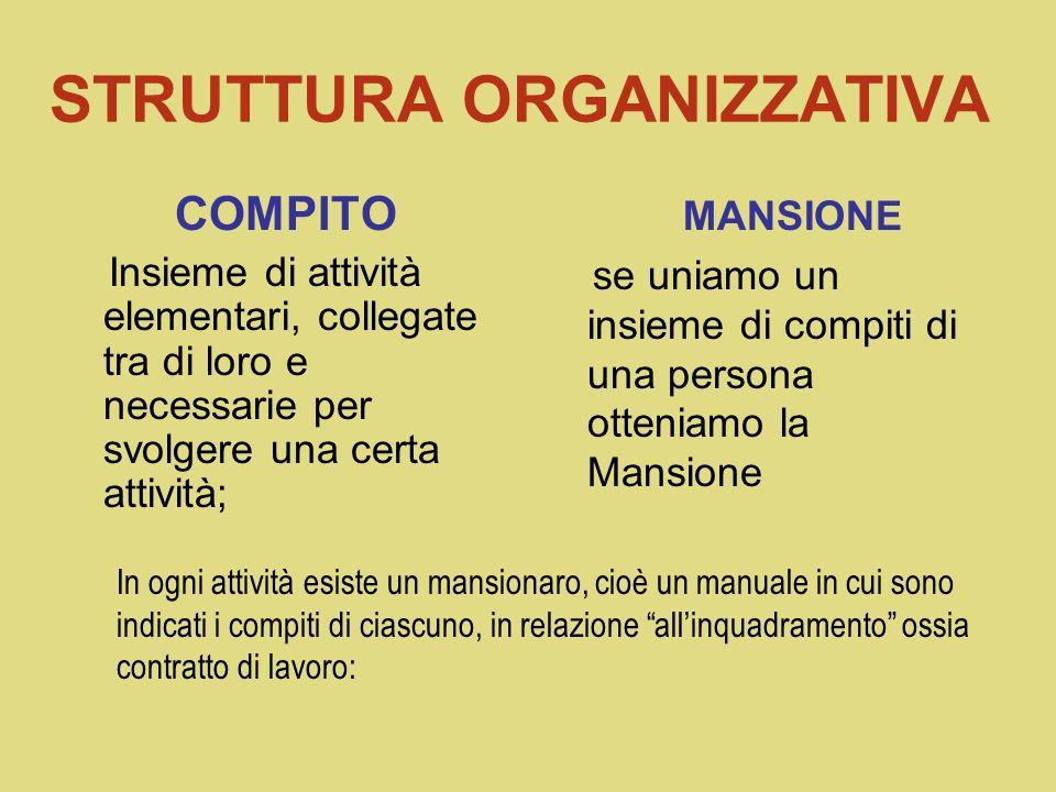CARATTERISTICHE ESSENZIALI DI UNA ORGANIZZAZIONE Un organizzazione è: efficiente – non sprecare risorse umane e materiali; Cioè a parità di risultati