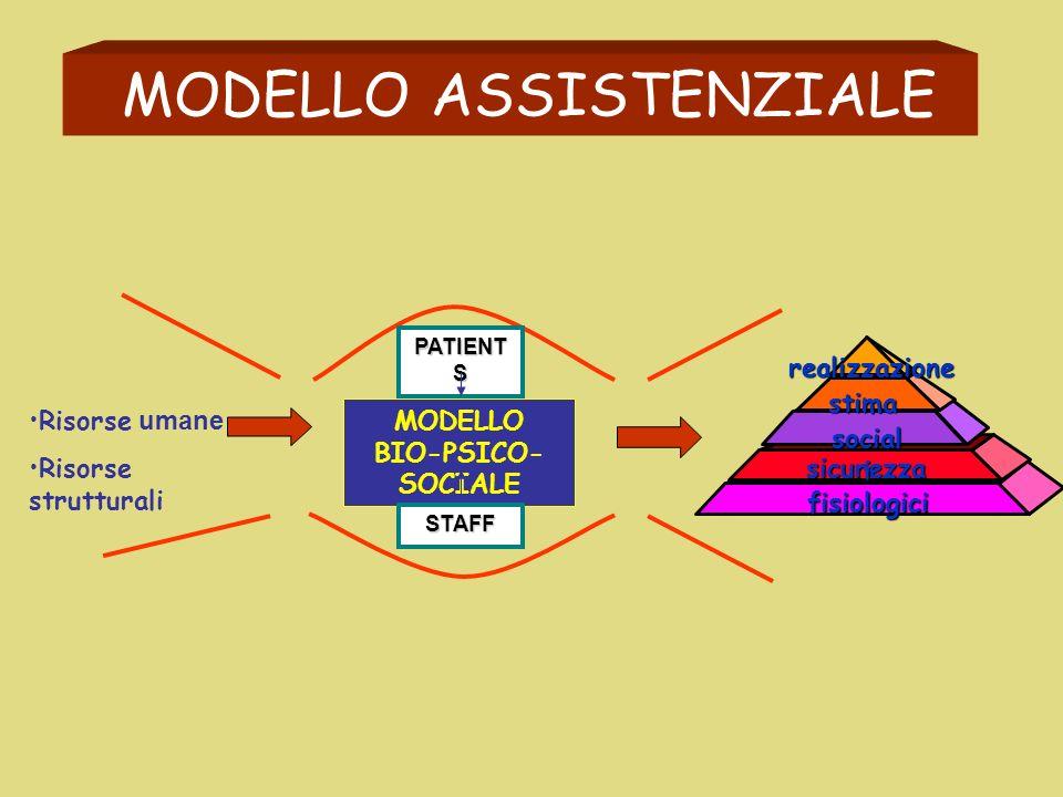 Risorse umane Risorse strutturali MODELLO ASSISTENZIALE BIS.FISIOLOGICI MODELLO BIOMEDICO PATIENTS STAFF