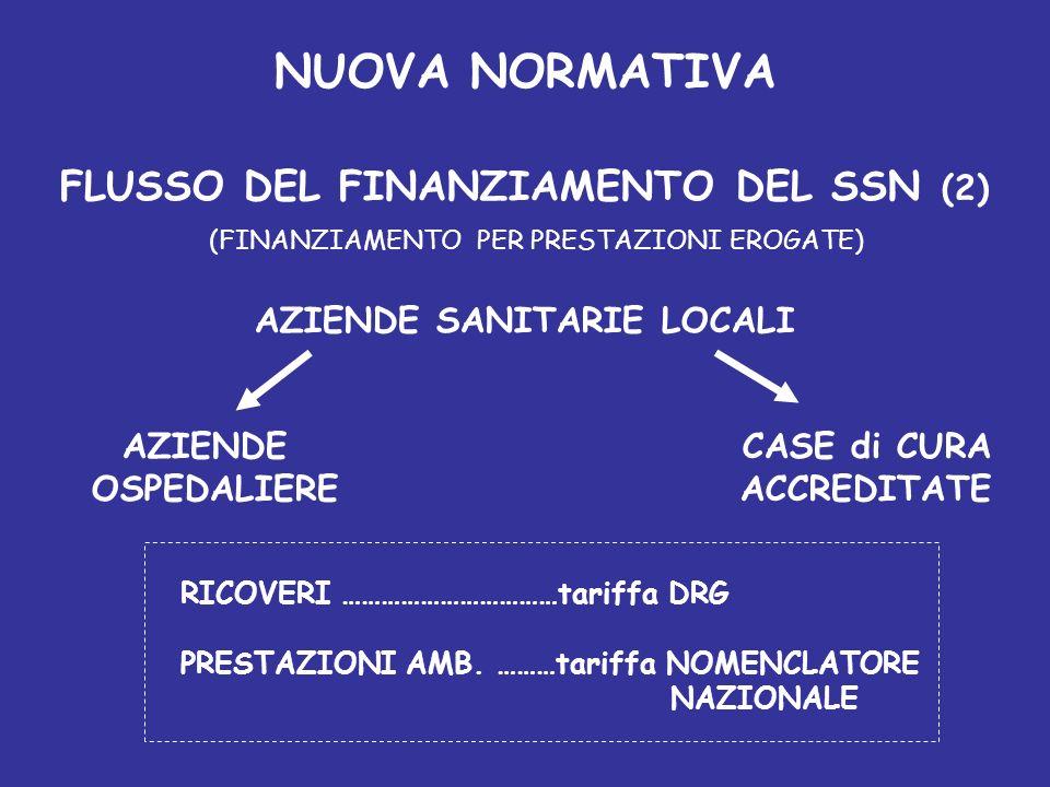 NUOVA NORMATIVA FLUSSO DEL FINANZIAMENTO DEL SSN (1) STATO REGIONI AZIENDE SANITARIE LOCALI (FINANZIAMENTO PER QUOTA CAPITARIA)