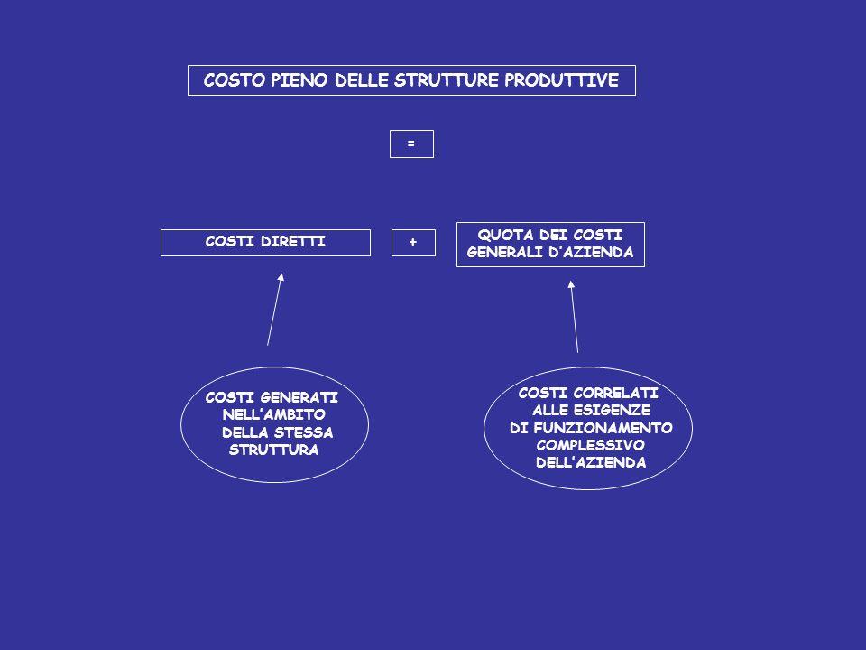 REPORTING E VALUTAZIONE CONSENTE DI: EVIDENZIARE SITUAZIONI ANOMALE ATTUARE AZIONI CORRETTIVE VALUTARE LOPERATO DEI CENTRI DI RESPONSABILITA VALUTARE
