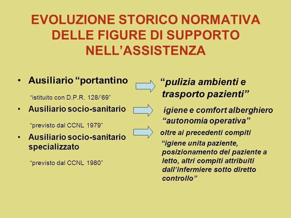 EVOLUZIONE STORICO NORMATIVA DELLE FIGURE DI SUPPORTO NELLASSISTENZA Ausiliario portantino istituito con D.P.R.