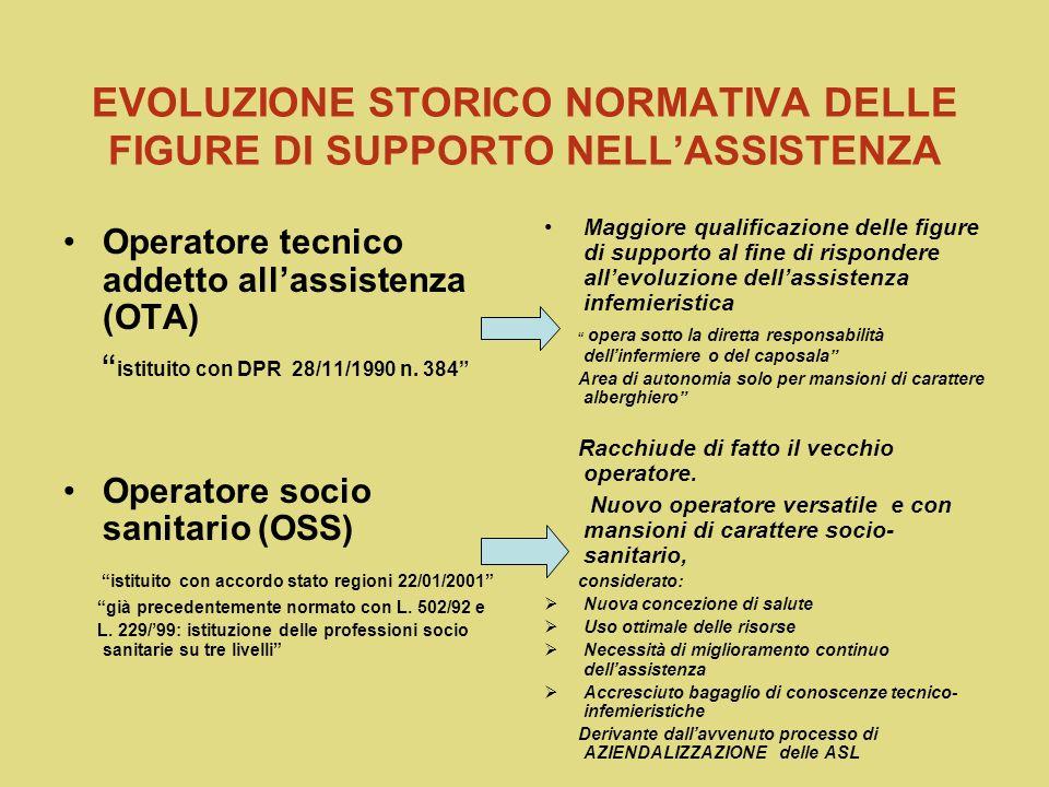 EVOLUZIONE STORICO NORMATIVA DELLE FIGURE DI SUPPORTO NELLASSISTENZA Operatore tecnico addetto allassistenza (OTA) istituito con DPR 28/11/1990 n.