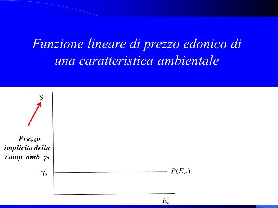 Funzione lineare di prezzo edonico di una caratteristica ambientale P Prezzo implicito della comp. amb. γ a