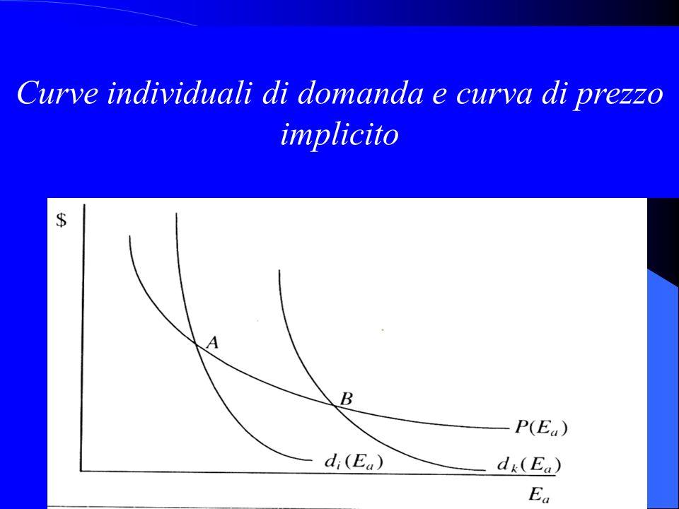 Curve individuali di domanda e curva di prezzo implicito