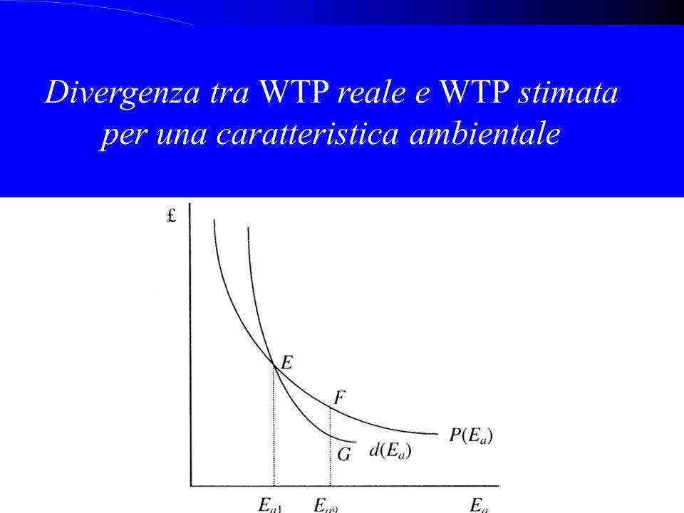 Divergenza tra WTP reale e WTP stimata per una caratteristica ambientale