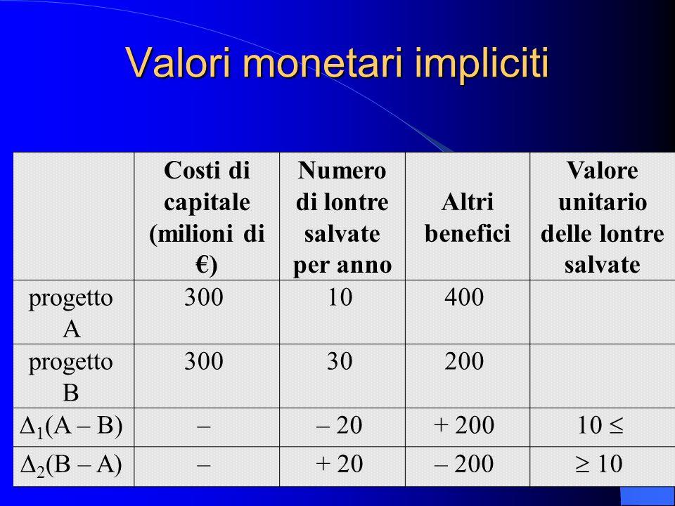 Valori monetari impliciti Costi di capitale (milioni di ) Numero di lontre salvate per anno Altri benefici Valore unitario delle lontre salvate proget