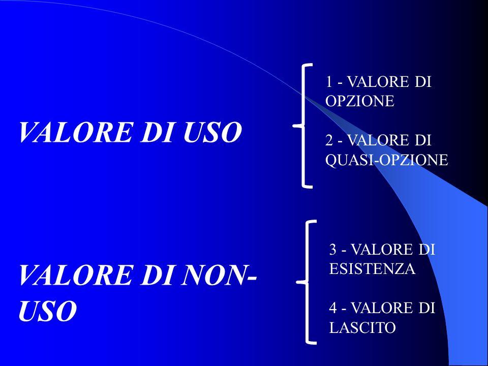 VALORE DI USO VALORE DI NON- USO 1 - VALORE DI OPZIONE 2 - VALORE DI QUASI-OPZIONE 3 - VALORE DI ESISTENZA 4 - VALORE DI LASCITO