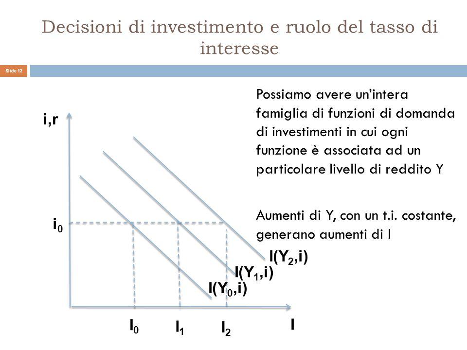 Decisioni di investimento e ruolo del tasso di interesse Possiamo avere unintera famiglia di funzioni di domanda di investimenti in cui ogni funzione