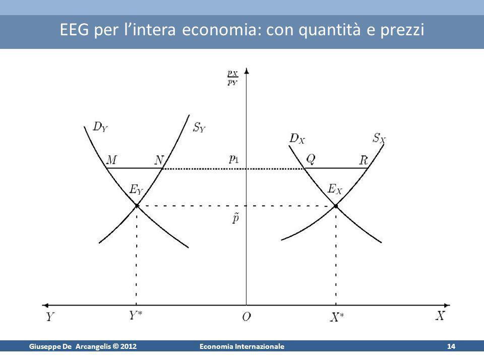 Giuseppe De Arcangelis © 2012Economia Internazionale14 EEG per lintera economia: con quantità e prezzi
