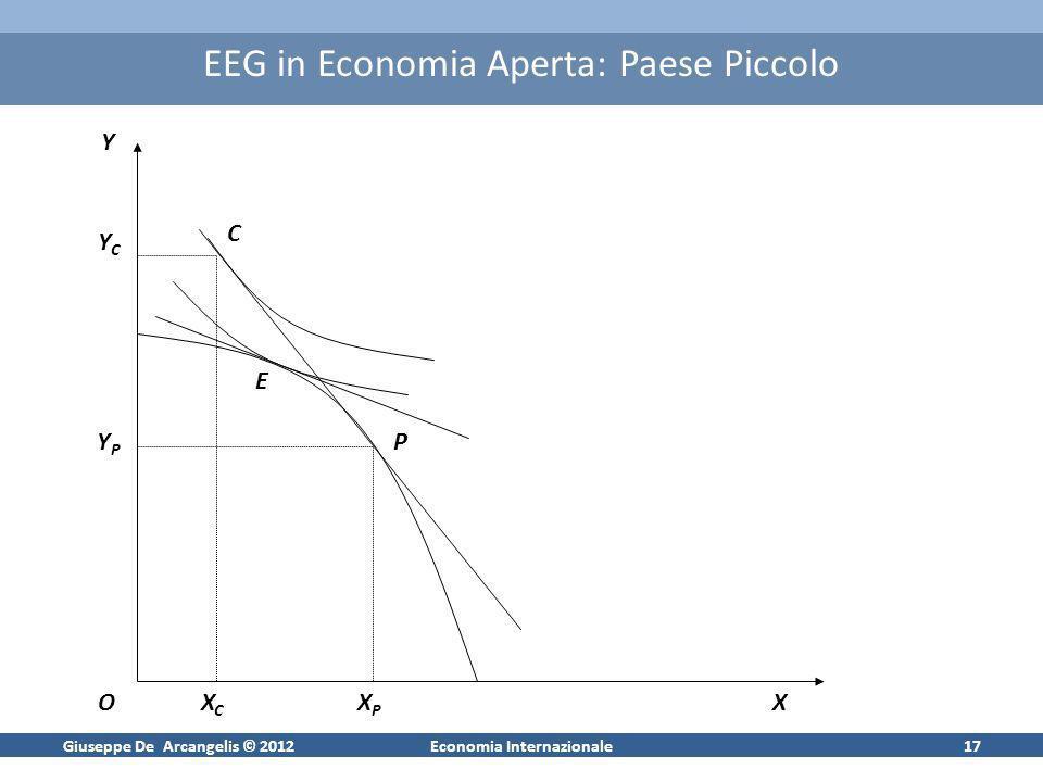 Giuseppe De Arcangelis © 2012Economia Internazionale17 EEG in Economia Aperta: Paese Piccolo XPXP YPYP XCXC YCYC Y OX E P C