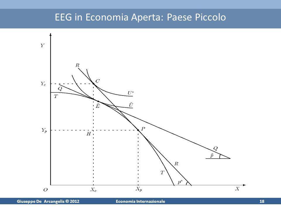 Giuseppe De Arcangelis © 2012Economia Internazionale18 EEG in Economia Aperta: Paese Piccolo
